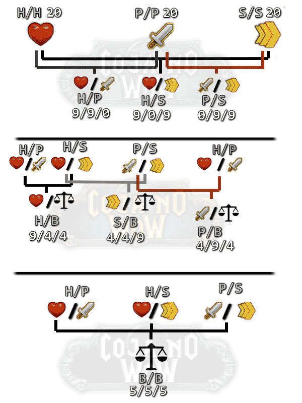 arvore-genealogica-breed-mascote-warcraft